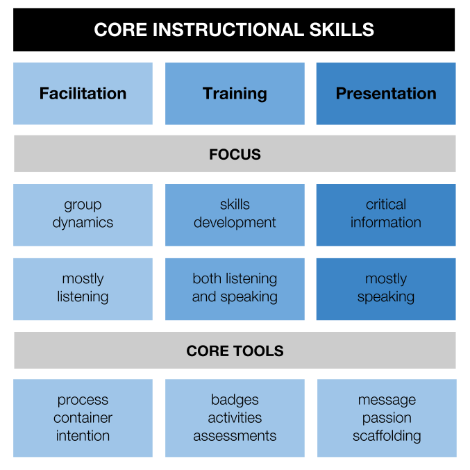 core instructional skills